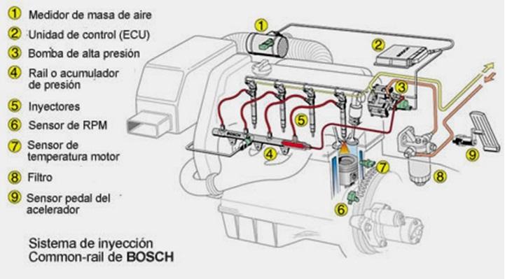 Sensores Motor Diesel Ing Hernandez Noe